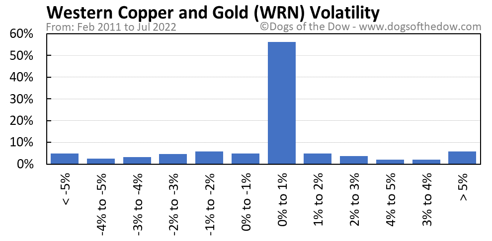 WRN volatility chart