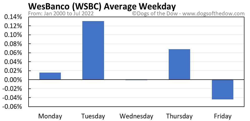 WSBC average weekday chart