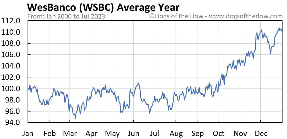 WSBC average year chart