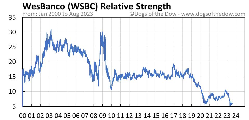 WSBC relative strength chart
