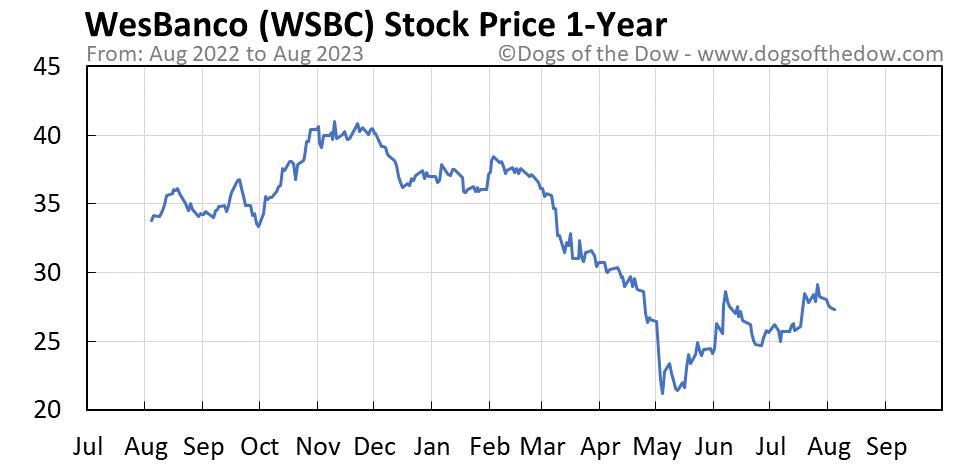 WSBC 1-year stock price chart