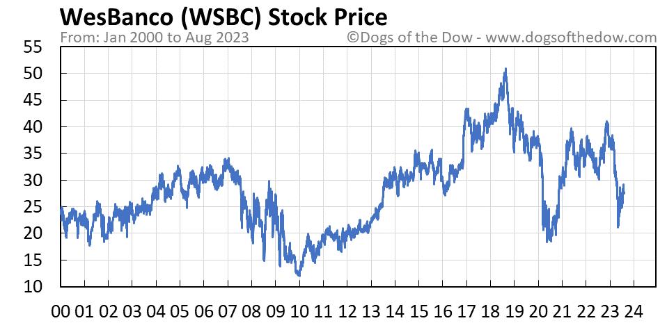 WSBC stock price chart