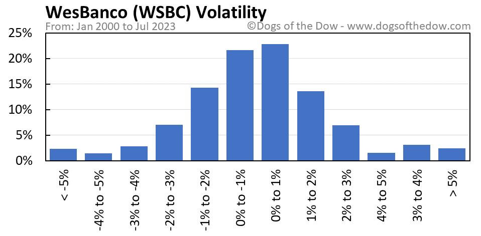 WSBC volatility chart
