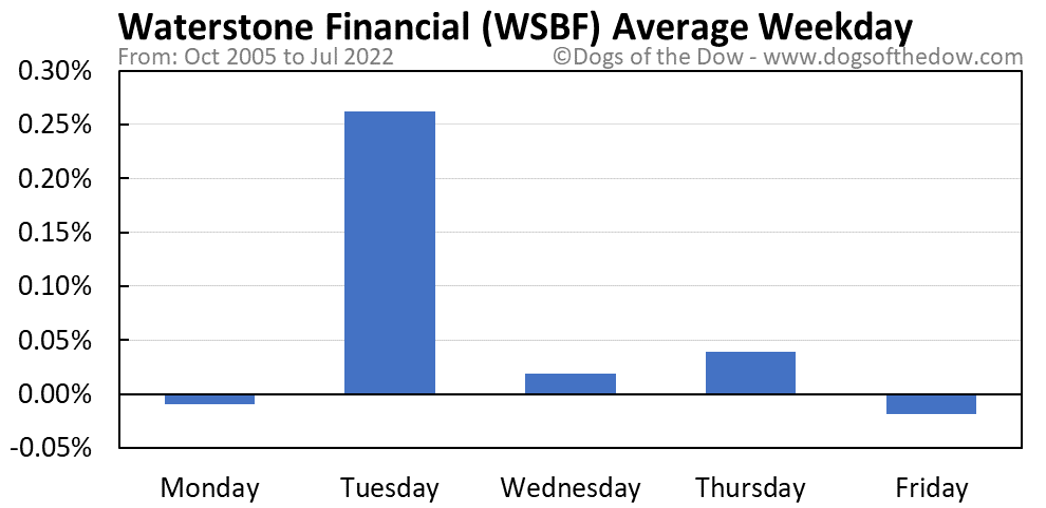 WSBF average weekday chart