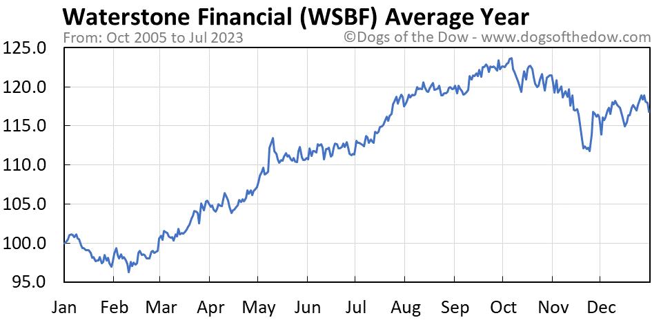 WSBF average year chart