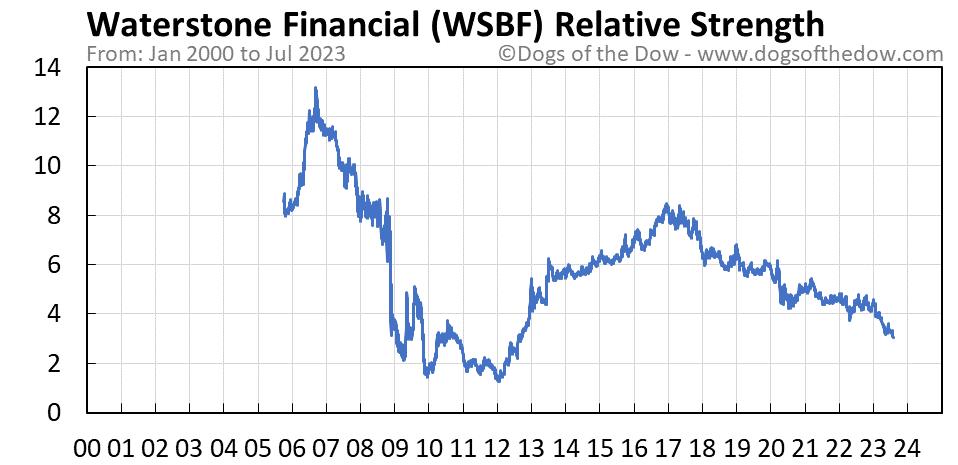 WSBF relative strength chart