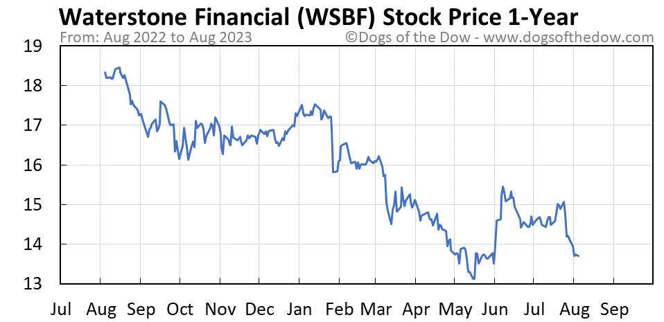 WSBF 1-year stock price chart