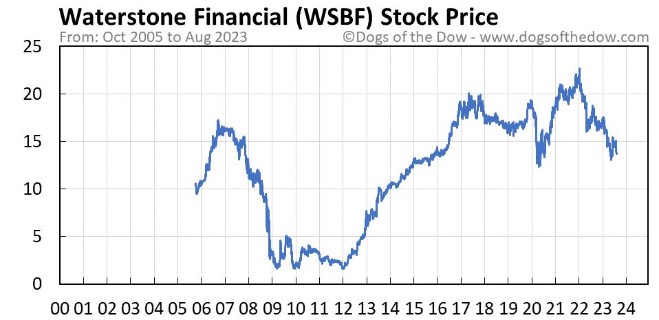 WSBF stock price chart