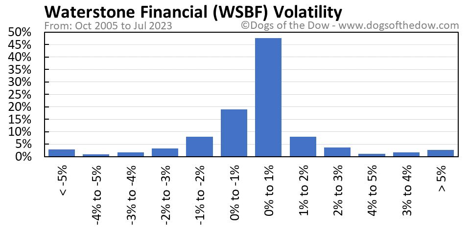 WSBF volatility chart