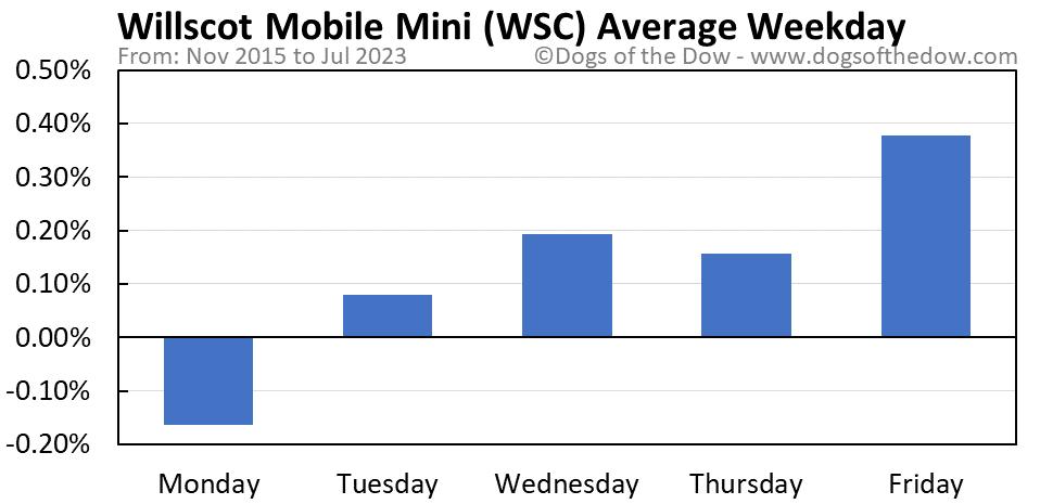 WSC average weekday chart