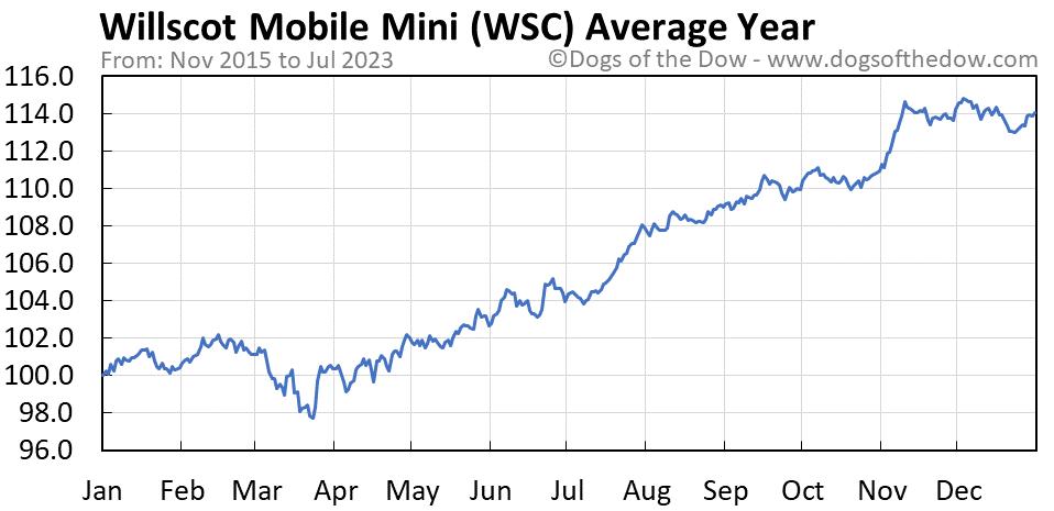 WSC average year chart