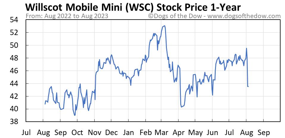 WSC 1-year stock price chart