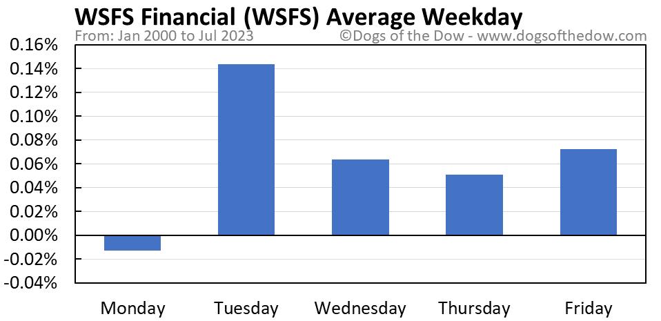WSFS average weekday chart