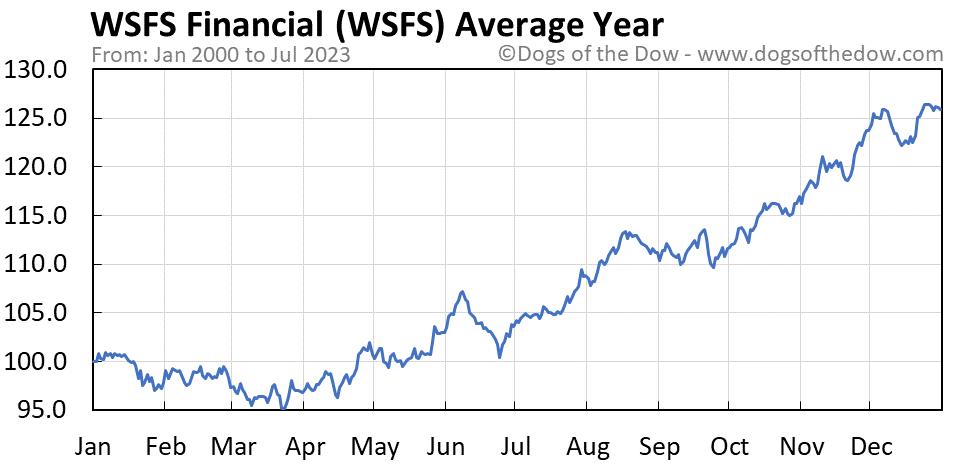 WSFS average year chart