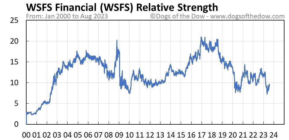 WSFS relative strength chart