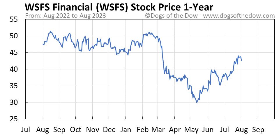 WSFS 1-year stock price chart