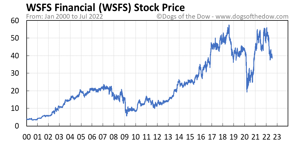 WSFS stock price chart