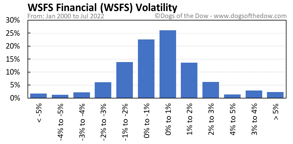 WSFS volatility chart
