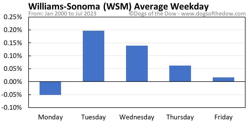 WSM average weekday chart