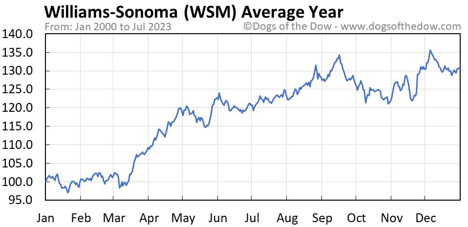 WSM average year chart
