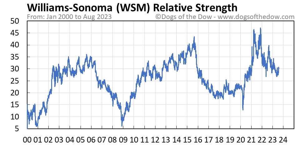 WSM relative strength chart