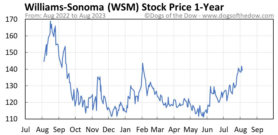 WSM 1-year stock price chart