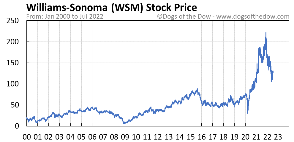 WSM stock price chart
