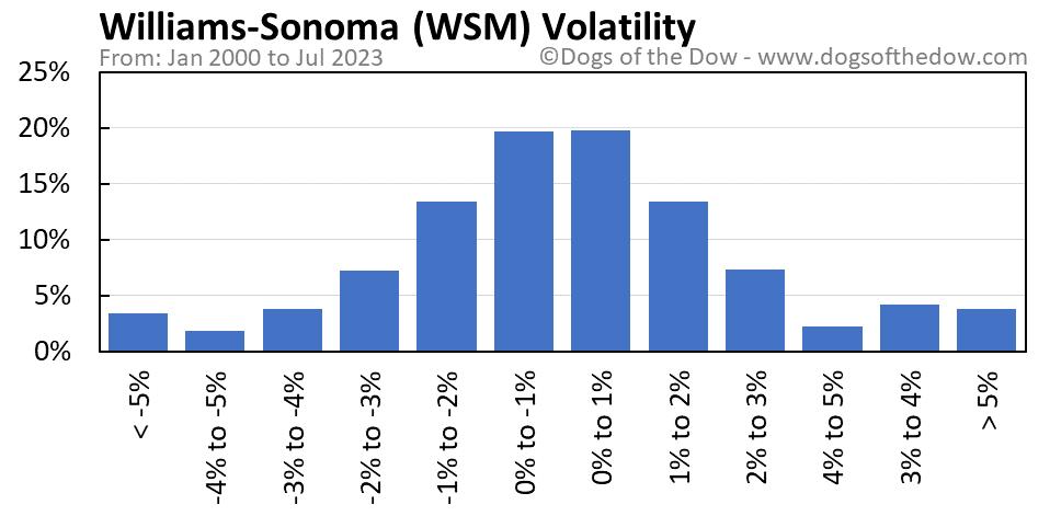 WSM volatility chart