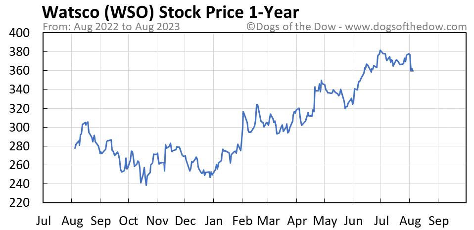 WSO 1-year stock price chart