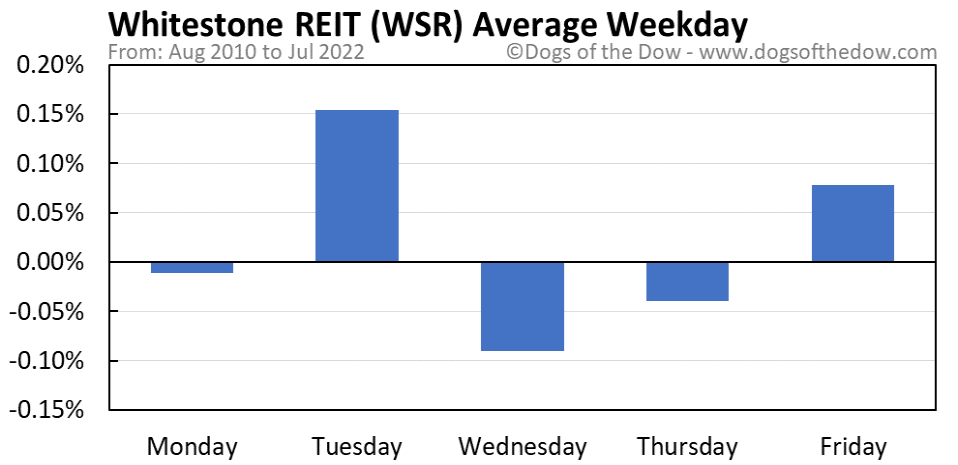WSR average weekday chart