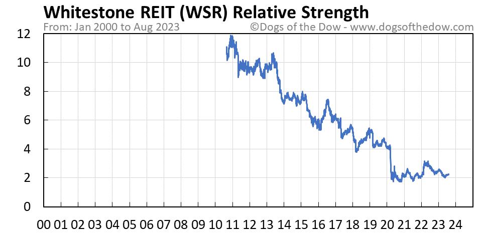 WSR relative strength chart