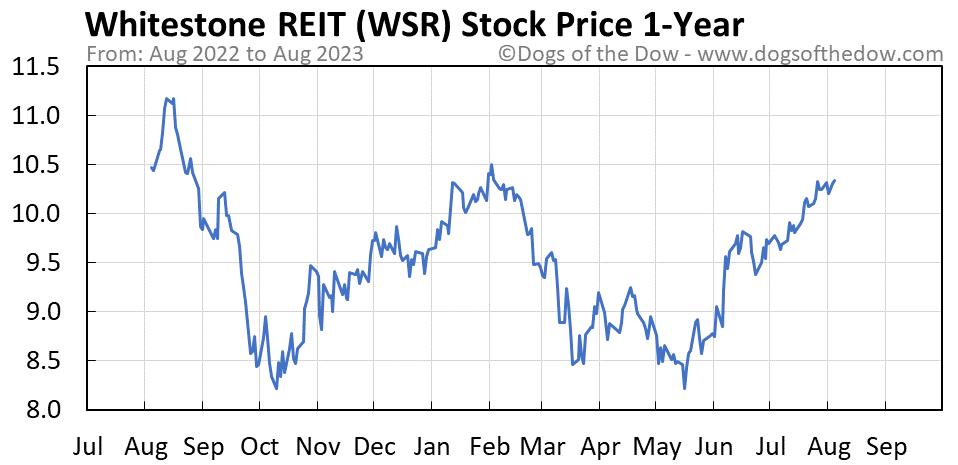 WSR 1-year stock price chart