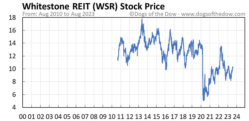 WSR stock price chart