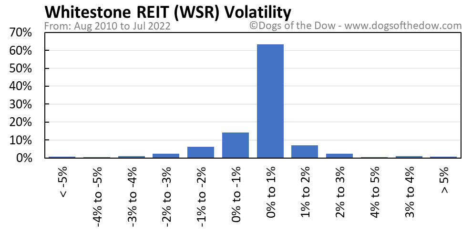 WSR volatility chart