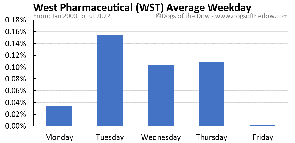 WST average weekday chart