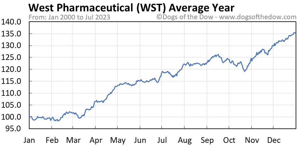 WST average year chart