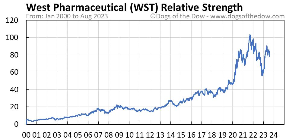 WST relative strength chart