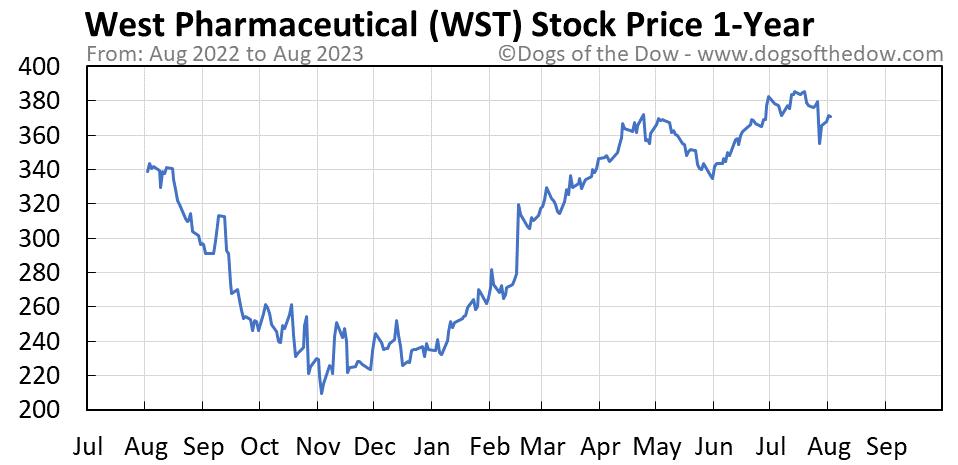 WST 1-year stock price chart
