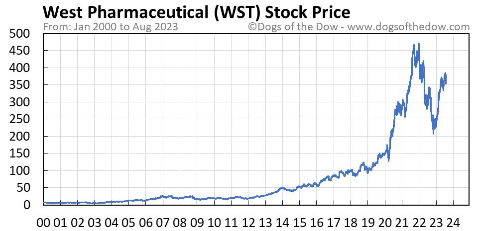 WST stock price chart