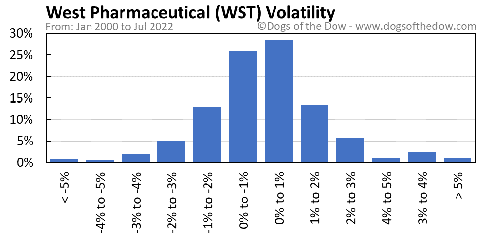 WST volatility chart