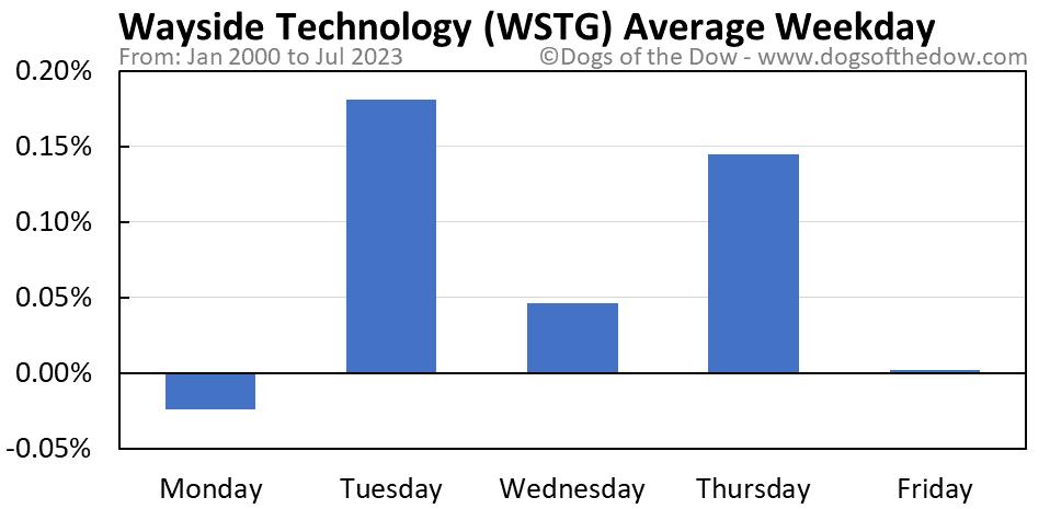 WSTG average weekday chart