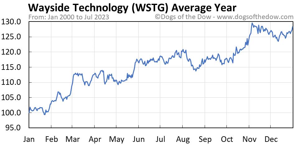 WSTG average year chart