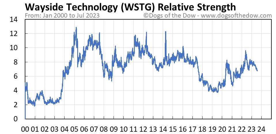WSTG relative strength chart