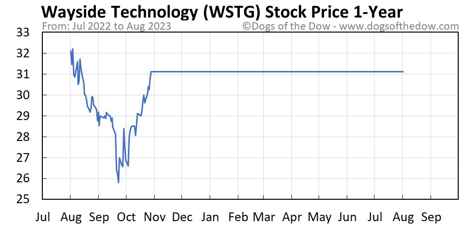 WSTG 1-year stock price chart