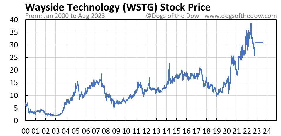 WSTG stock price chart