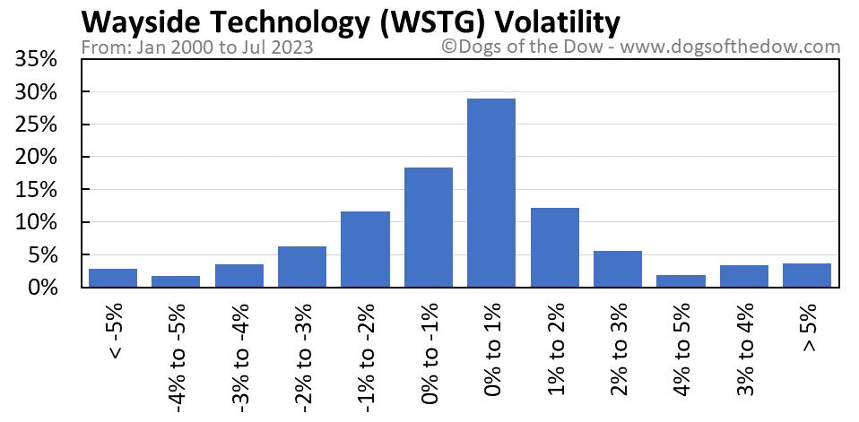 WSTG volatility chart