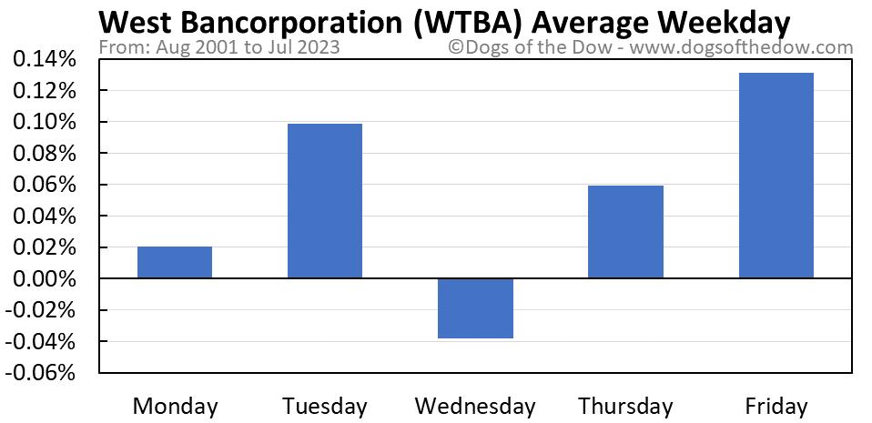 WTBA average weekday chart