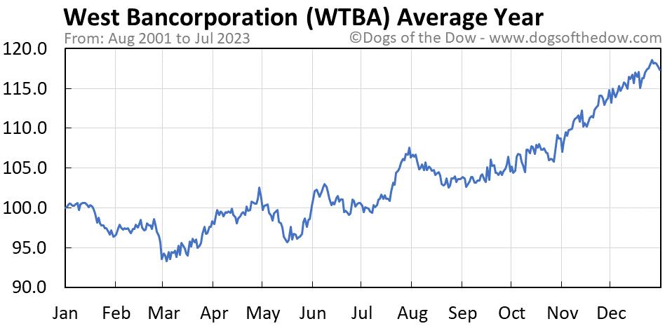WTBA average year chart