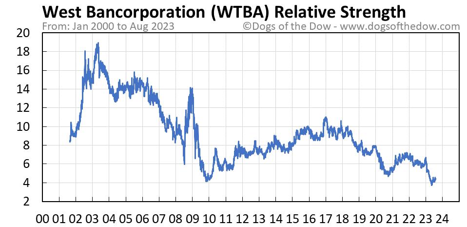 WTBA relative strength chart
