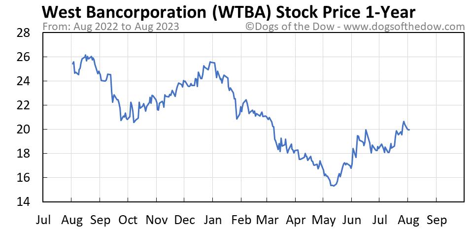 WTBA 1-year stock price chart